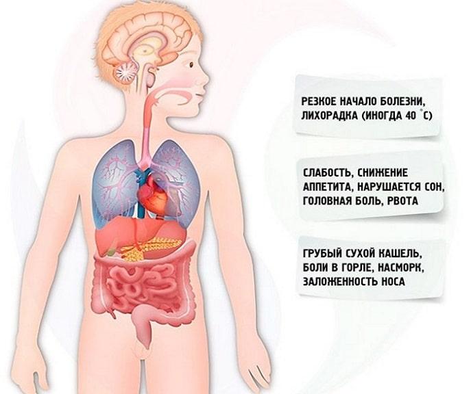 как различить грип и орви